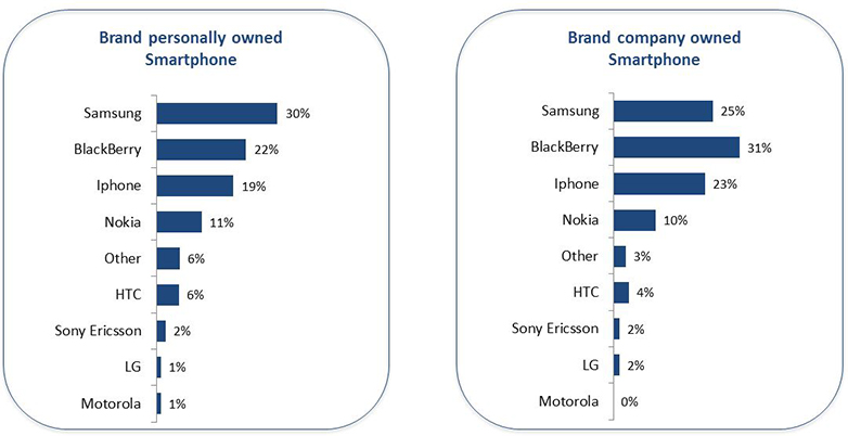 brands mobile devices