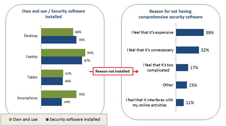types of security software