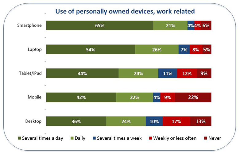 use of work related mobile devices